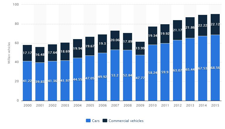 Кто завоюет автомобильный рынок?