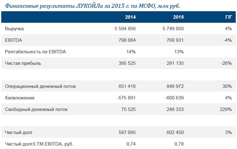 ЛУКОЙЛ: результаты за 2015 г.: сильный СДП и балансовые метрики