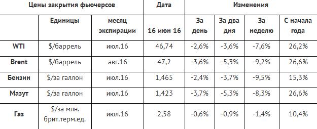 Рынок энергоносителей на ценовых качелях