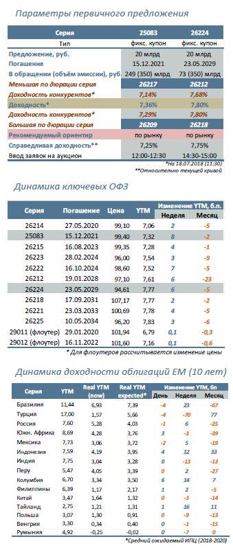 Минфин предложит: 25083 (3,5 года) и 26224 (11 лет)