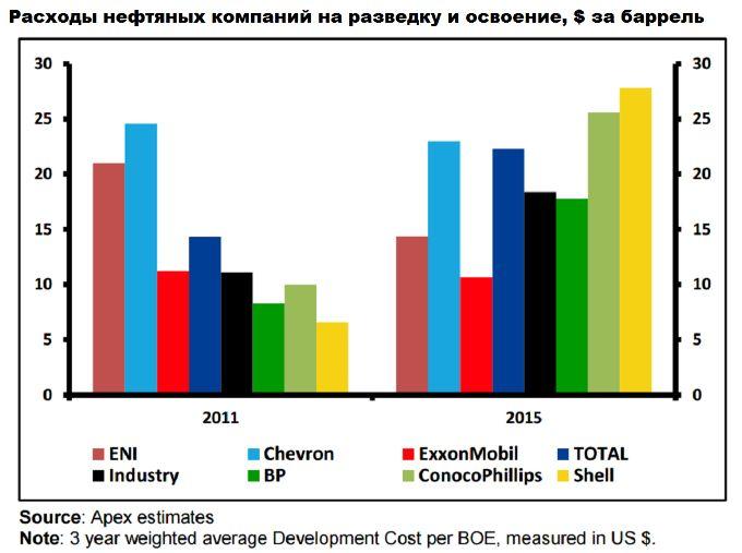Нефти много не бывает или почему нефтяные компании не смогут добывать дешево