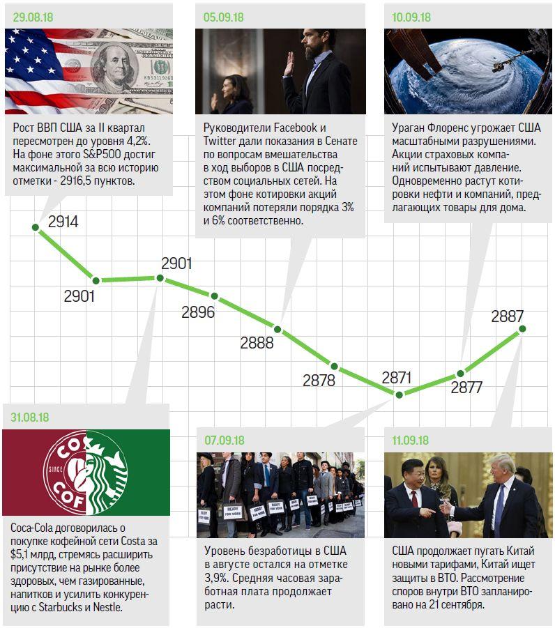 Фондовый рынок США: Без страха высоты