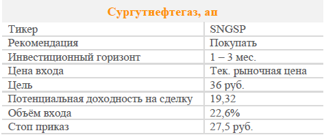 Акции Сургнфгз-п. Рекомендация - ПОКУПАТЬ