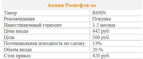 Акции Роснефть ао. Рекомендация - Покупать