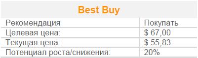 Best Buy остается значительно недооцененной