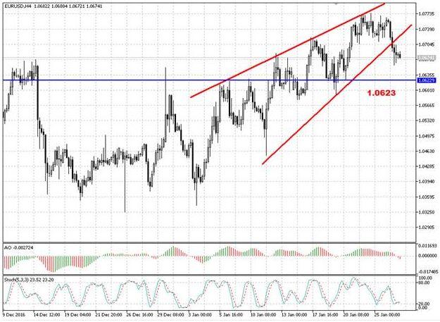 Валютная пара EUR/USD закрылась ниже 1,07