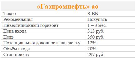 Акции Газпромнефть ао. Рекомендация - Покупать