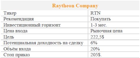 Акции Raytheon Company. Рекомендация - ПОКУПАТЬ
