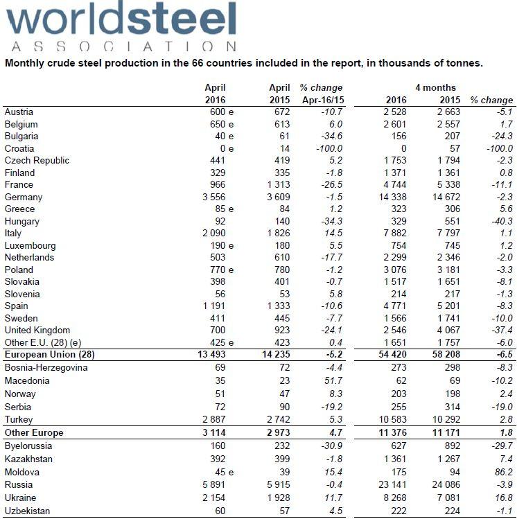 Начался обвал мирового производства стали!