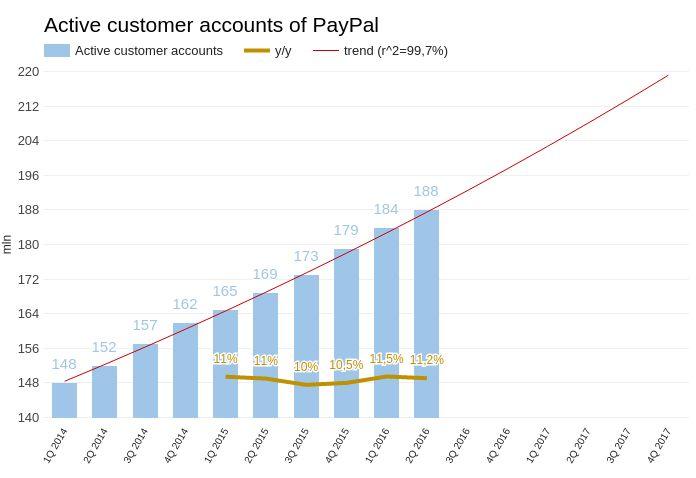 PayPal в последнее время сдал