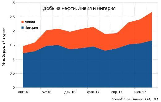 Нефть укрепляется в ХХI веке благодаря низким ценам