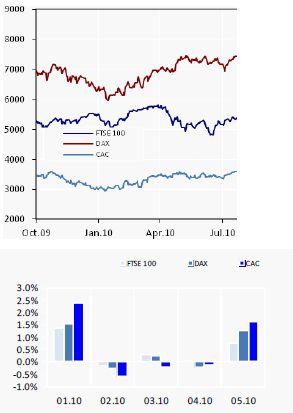 Италия успешно продала 30-летние облигации На прошлой неделе Италия успешно провела первый аукцион 30-летних облигаций почти за два года