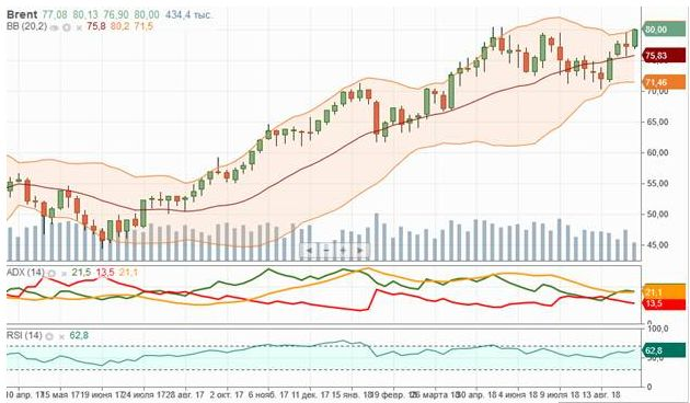 Технических препятствий для роста нефтяных цен нет