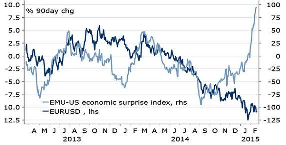Доллар с евро обменяются драйверами