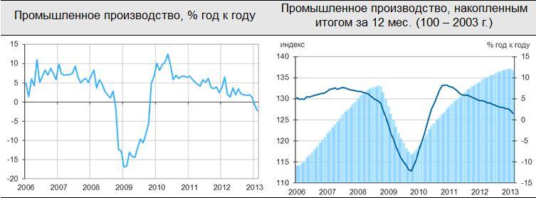 Новости с Кипра обвалили российский рынок