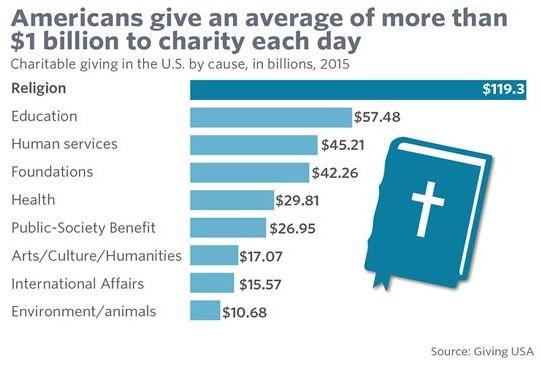 Благотворительность в США достигла рекорда в $373 млрд. В выигрыше технологические компании