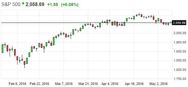 Рынки ждут сигналов для роста к историческим максимумам