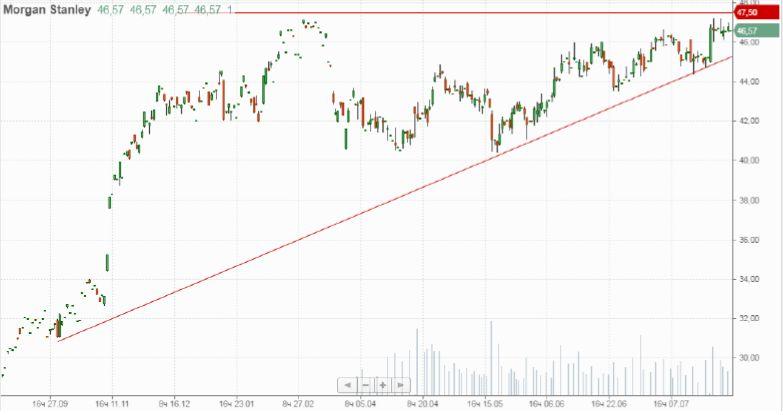 Покупка акций АО «Morgan Stanley»
