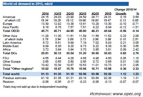 Дешевеющая нефть отбросила американские индексы от максимумов
