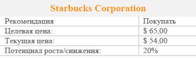 Акции Starbucks заслуживают внимания инвесторов