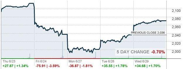 Индекс Dow Jones практически восстановился от падения на Brexit