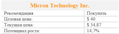 Micron Technology штурмует высоты