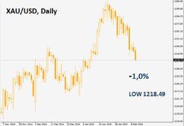 «Греческая драма» продолжается, и в таких условиях глупо ожидать восстановления EUR/USD