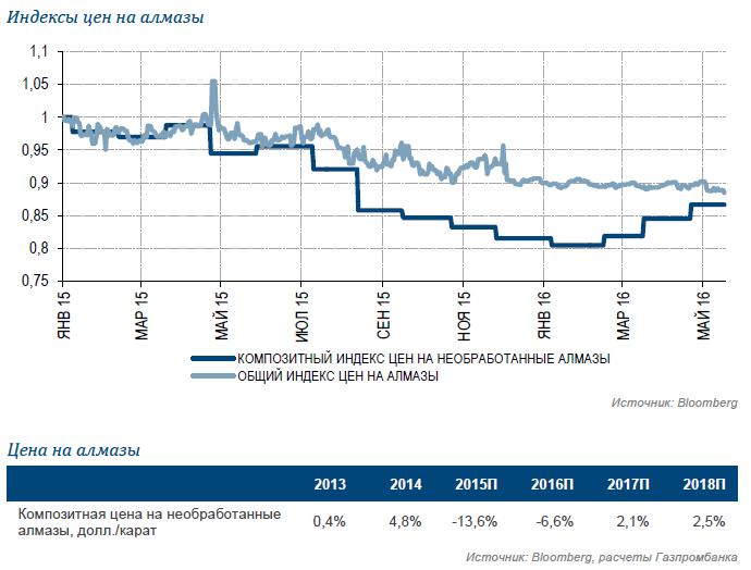 АЛРОСА: сияет по-прежнему ярко (обновление целевой цены)