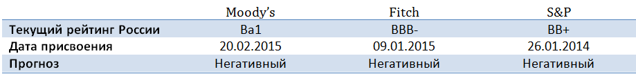 Российский рейтинг Moody's: упал и не отжался