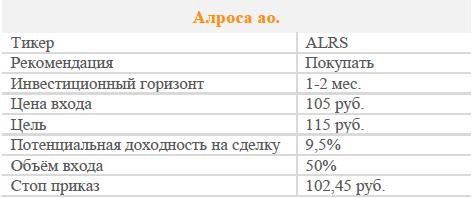 Акции АЛРОСА. Рекомендация - ПОКУПАТЬ