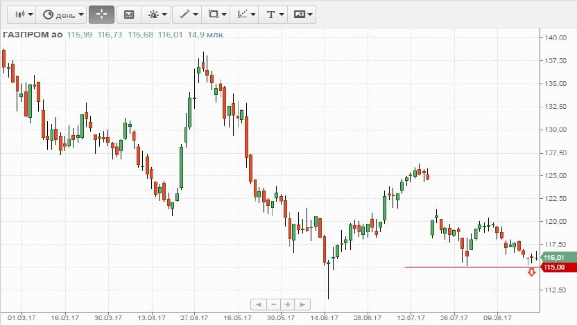 Продажа Газпром ао