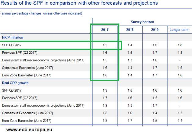 Инфляция в еврозоне вышла в соотвествии с ожиданиями