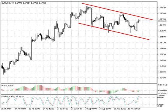 Валютная пара EUR/USD выросла после «минуток» ФРС