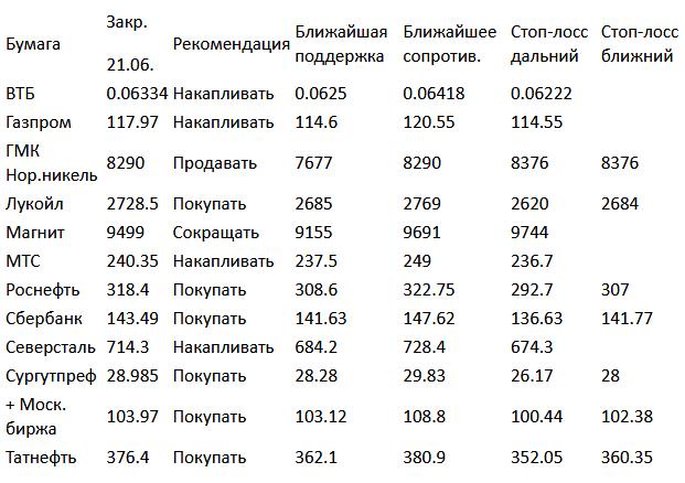 Индекс ММВБ (закр.1850.81) опустился в четверг ниже ожиданий (1840-1842)