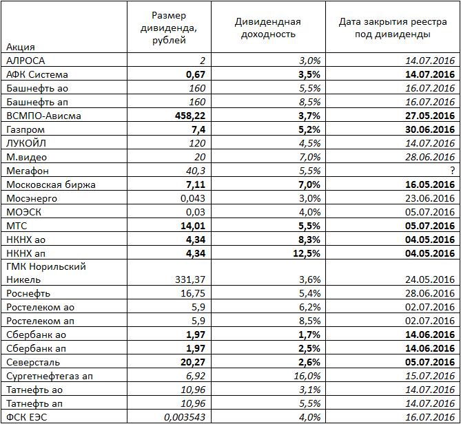 Дивидендные выплаты российских компаний