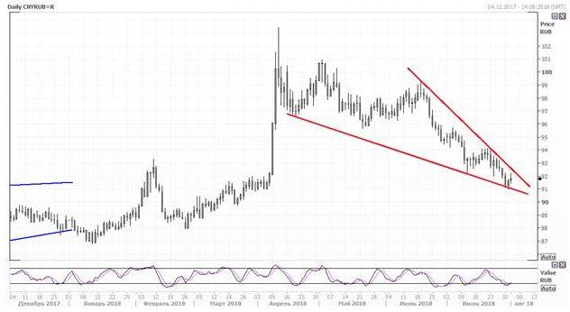 Правительство Китая продолжает девальвировать юань