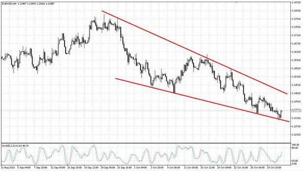 Валютная пара EUR/USD пытается сформировать отскок
