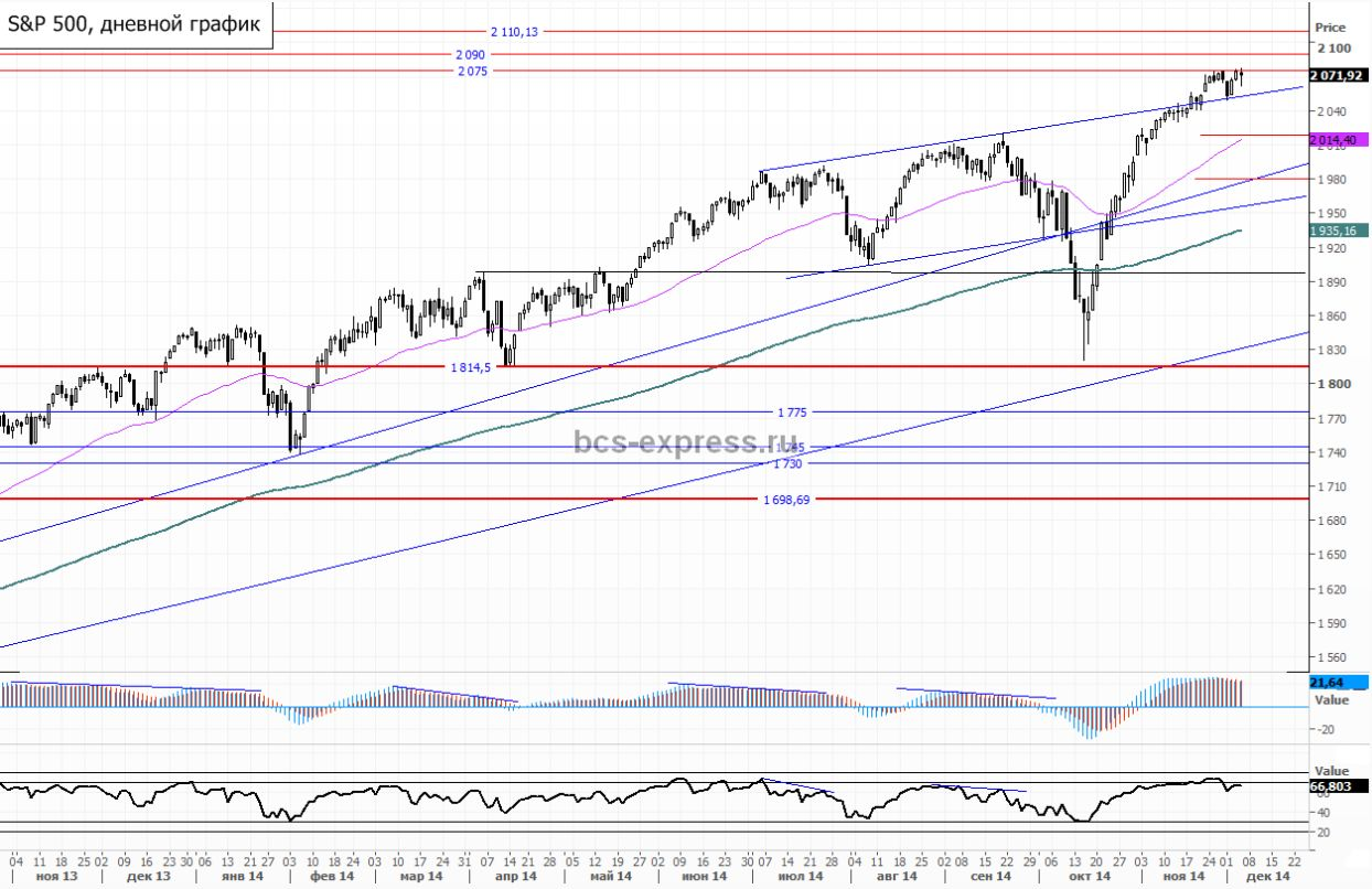 Драги разочаровал Wall Street