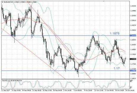 EUR/USD живет ожиданиями