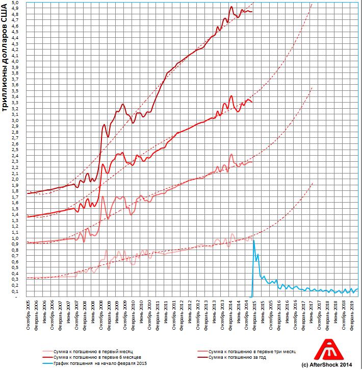 Цунами: Состояние пирамиды ГКО США на начало февраля 2015