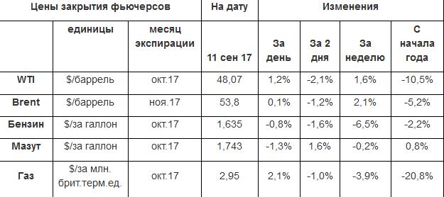 Цены бензина и нефти на траектории послеураганной стабилизации