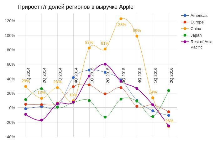 Apple: конец прекрасной эпохи?