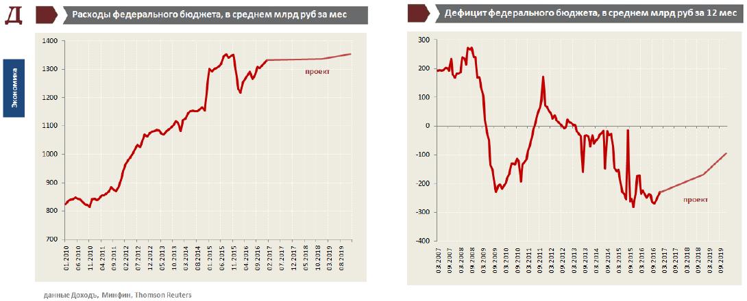 Инфляция и процентные ставки в России. Февраль 2017