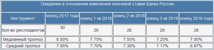 Опрос Bloomberg: как будет снижаться ключевая ставка Банка России?