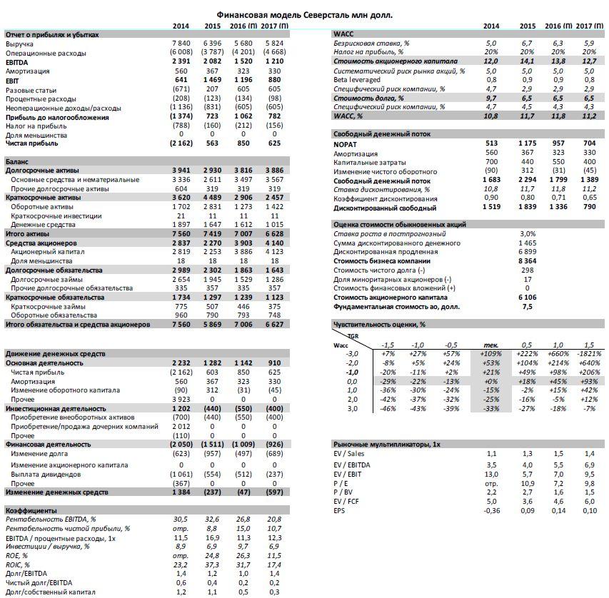 Северсталь Финансовые результаты – небольшое разочарование