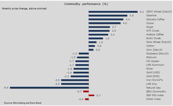 Нефть стабилизируется; намек ФРС на декабрьское повышение прервал рост золота