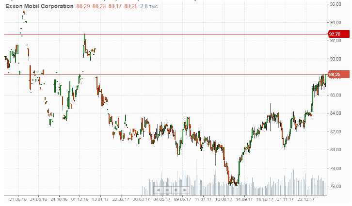 Покупка акций Exxon Mobil. (XOM)