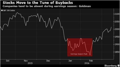 Единственный покупатель, который поддерживает жизнь бычьего рынка индекса S&P 500
