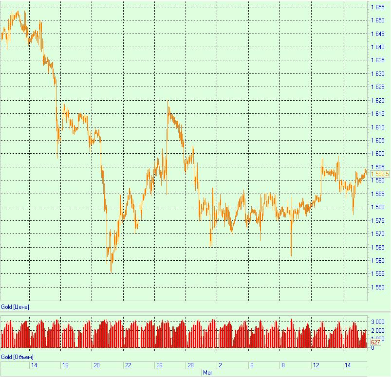 Золото закрывает неделю с лучшим результатом в 2013 году