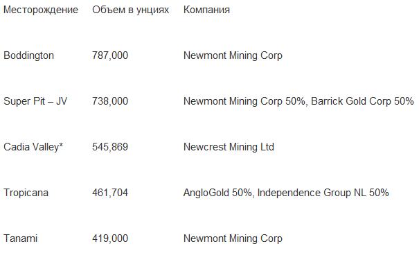 Возможно и пик золота, но объемы добычи в Австралии и России продолжают расти